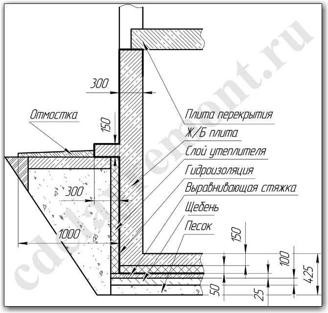 Погреб в доме с ленточным фундаментом: технология